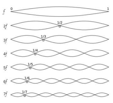 Vibrating String Harmonics2