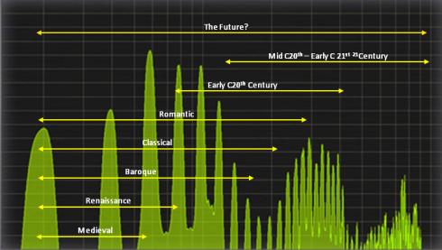 Harmonics Timeline